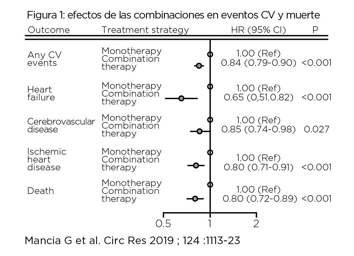 Efectos de las combinaciones en eventos cardiovasculares