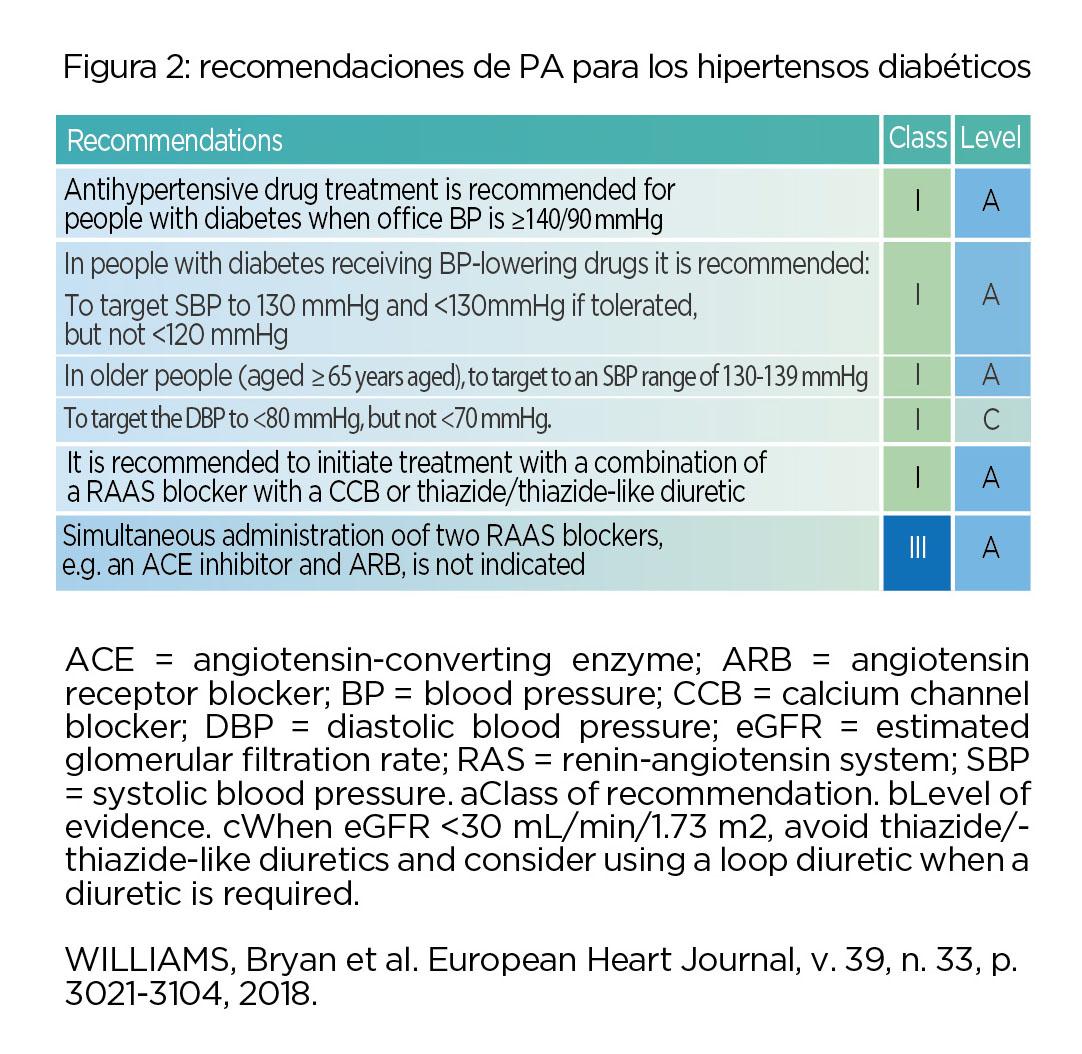 Recomendaciones para los hipertensos diabéticos